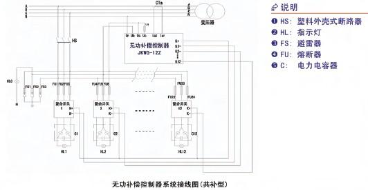 一、概述   JKWG-12Z无功补偿器是一款采用PIC单片机控制技术,以无功功率为控制物理量的智能型无功补偿控制装置,控制功能齐备,运行稳定性好,能使无功补偿效果达到最佳状态。 二、功能特点    采用PIC单片机控制芯片,抗干扰能力强    以无功功率为控制物理量,并同时兼顾功率因素,补偿效果好,不会产生投切振荡。    实时显示网络状况;包括总无功功率、总有功功率、功率因数、电压、电流等。    具自掉电参数记忆功能,掉电数据不丢失。    具有过压、欠压保护功能,有效延长电容寿命。